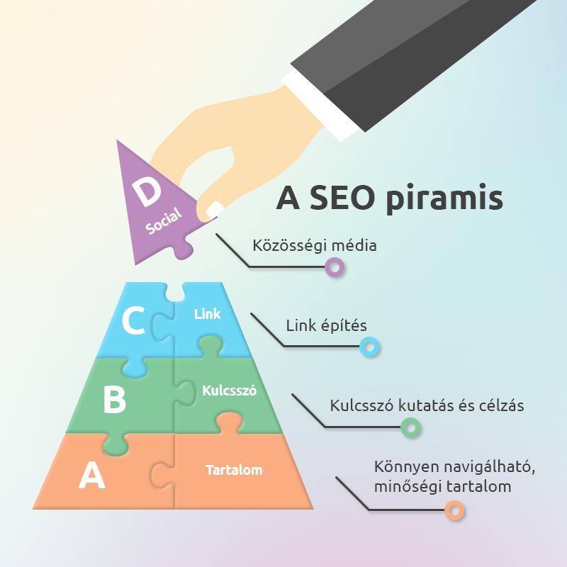 SEO piramis (kulcsszókutatás )