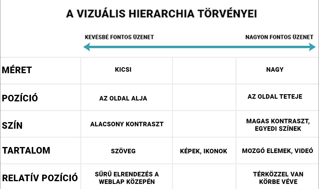 webdesign tippek - vizuális hierarchia